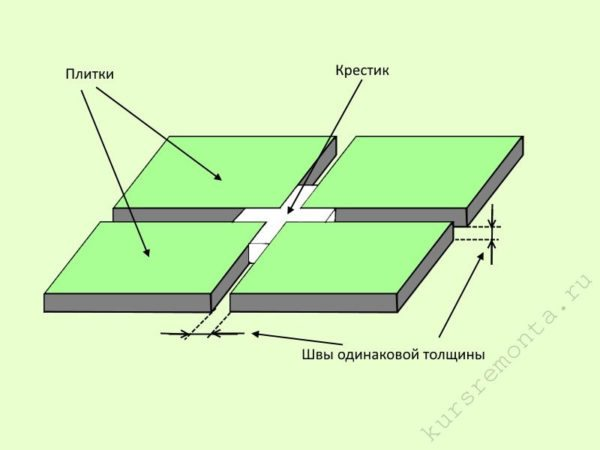 Толщина луча регулирует ширину шва между кафельными или керамическими изделиями