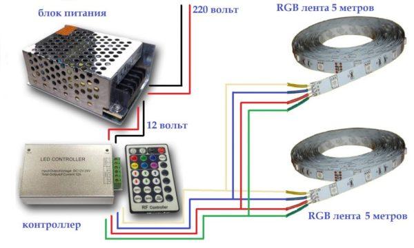 Цепь, состоящая из блока питания, RGB-контроллера, пульта ДУ и ленты