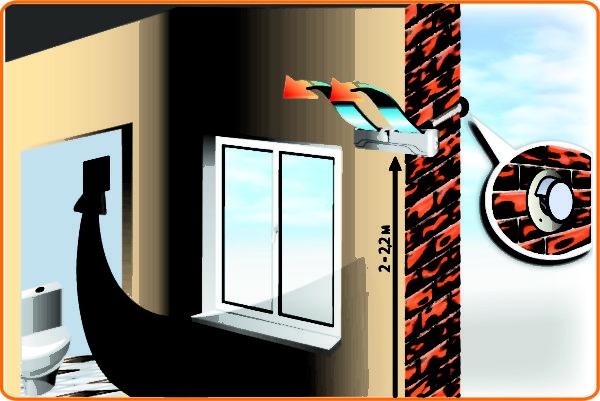 Циркуляция воздуха от стенового клапана до вытяжки