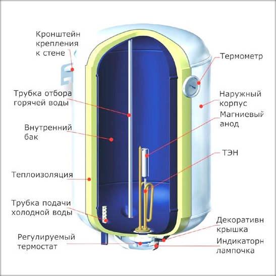 Управляющую группу: тройник, сливной кран, обратный взрывной клапан и перекрывающий воду вентиль, мы монтируем на вводной патрубок для холодной воды, он всегда находится справа.