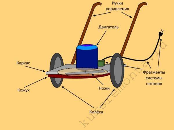Устройство электрической газонокосилки включает в себя ненужные детали, которые хранятся в гараже или сарае