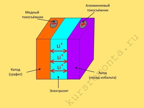 Устройство литий-ионной батареи