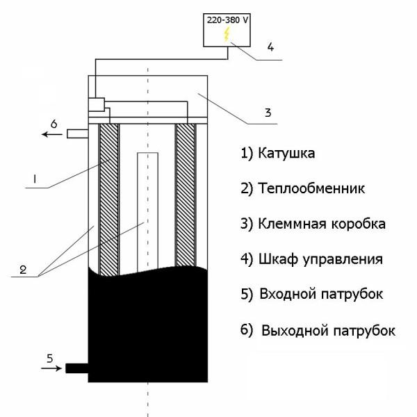 Устройство парогенератора для бани, работающего согласно индукционному методу