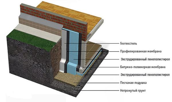 Утепление конструкции сбоку и снизу.