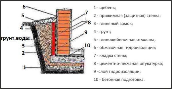 В большинстве случаев поверхностная влагозащита работает на прижим.