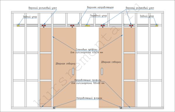 В пенальной конструкции нагрузка от веса дверей равномерно распределяется по несущему каркасу.