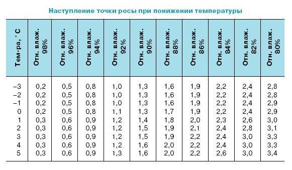 В таблице указаны допустимые отклонения температуры, при фактической относительной влажности и температуре воздуха.