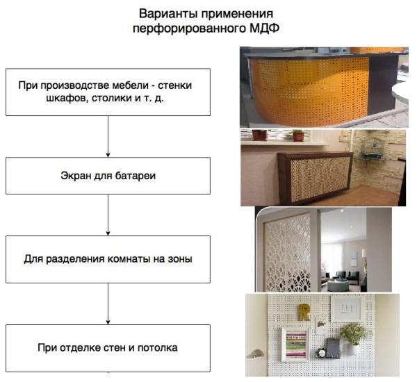 Варианты применения перфорированных панелей