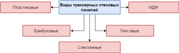 Виды панелей