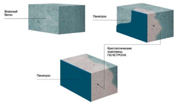 Вот наглядный пример того, как действует состав, он проникает в бетон на глубину до полуметра