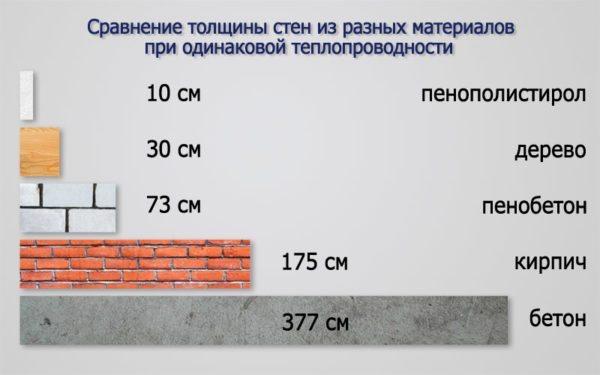 Вот сравнение материалов по теплопроводности, как видите, даже 100 мм пенополистирола обладают отличными теплоизоляционными характеристиками