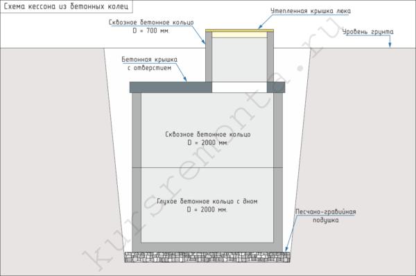 Вы можете воспользоваться данной схемой для изготовления кессона из бетонных колец на своем приусадебном участке.