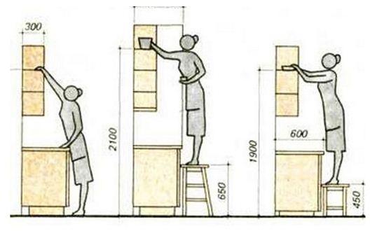 Высота навесных шкафов должна соответствовать росту повара