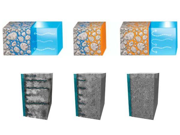 Закупоривая капилляры, проникающий состав становится частью материала, который защищает.